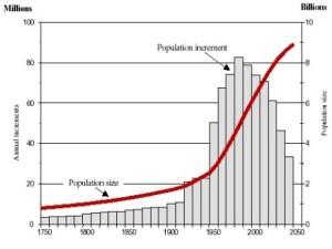 Graphic of world population